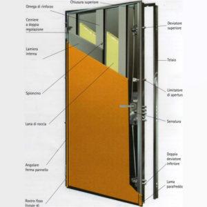 Porte blindate - Mostra della porta ...